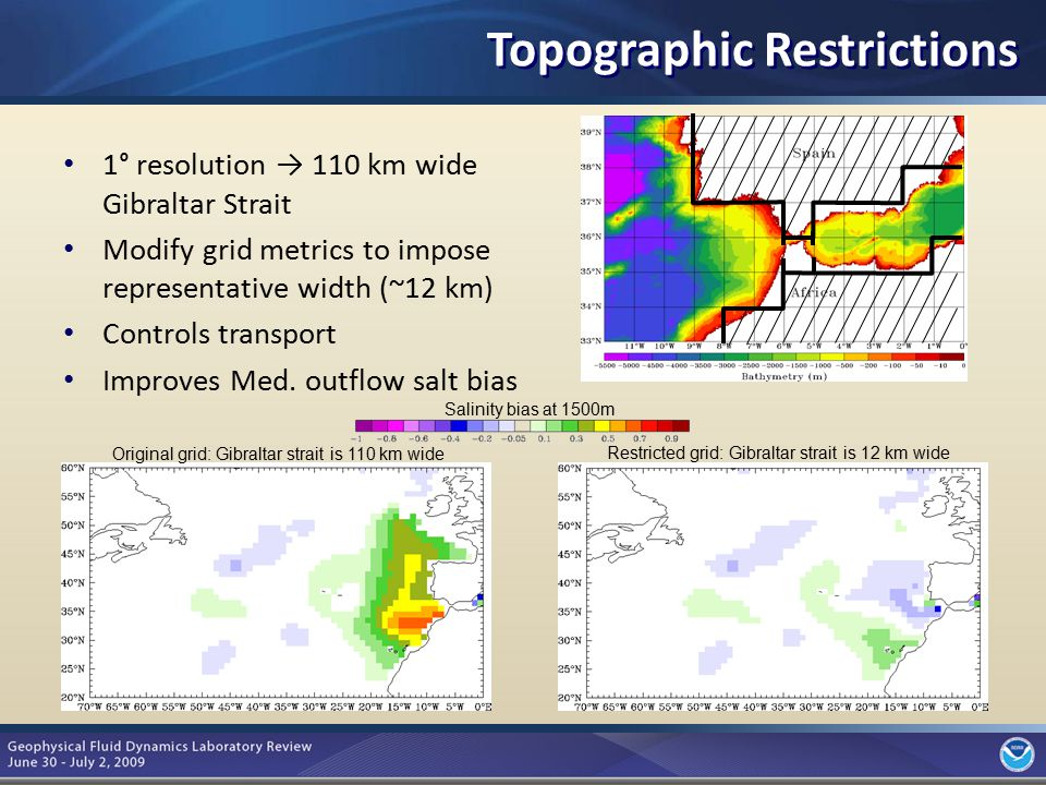 5 Topographic Restrictions 1° resolution → 110 km wide Gibraltar Strait Modify grid metrics to impose representative width (~12 km) Controls transport Improves Med.