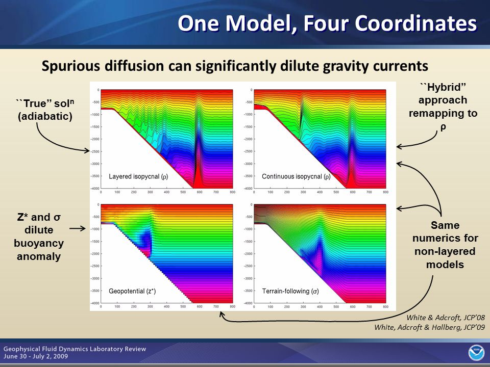 6 One Model, Four Coordinates Spurious diffusion can significantly dilute gravity currents ``True'' sol n (adiabatic) Same numerics for non-layered mo