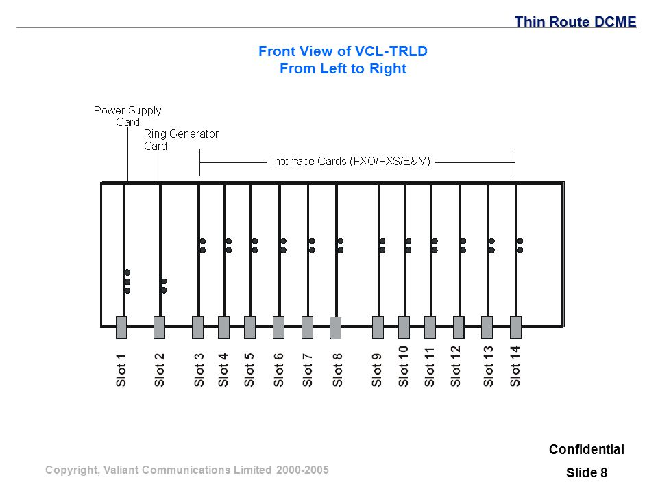Copyright, Valiant Communications Limited 2000-2005 Front View of VCL-TRLD From Left to Right Confidential Slide 8 Thin Route DCME