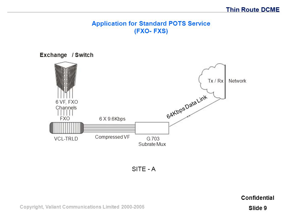 Copyright, Valiant Communications Limited 2000-2005 Exchange / Switch Application for Standard POTS Service (FXO- FXS) FXO VCL-TRLD 6 VF, FXO Channels G.703 Subrate Mux 6 X 9.6Kbps Compressed VF Network Tx / Rx SITE - A 64Kbps Data Link Confidential Slide 9 Thin Route DCME