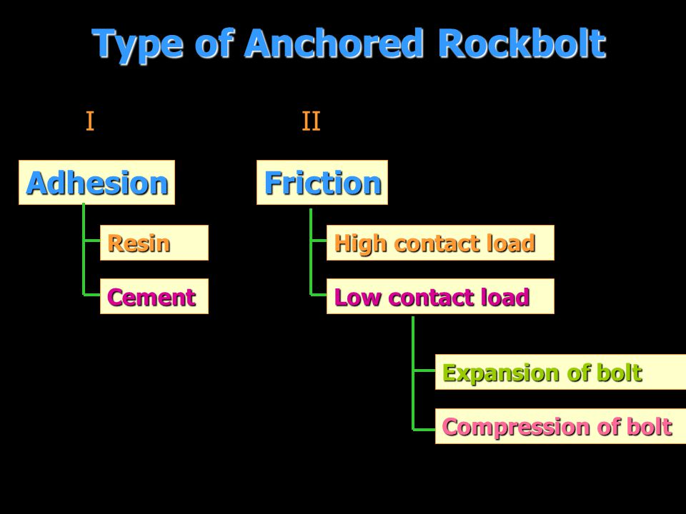 Type of Anchored Rockbolt III Adhesion Resin Cement Friction High contact load High contact load Low contact load Expansion of bolt Expansion of bolt Compression of bolt Compression of bolt