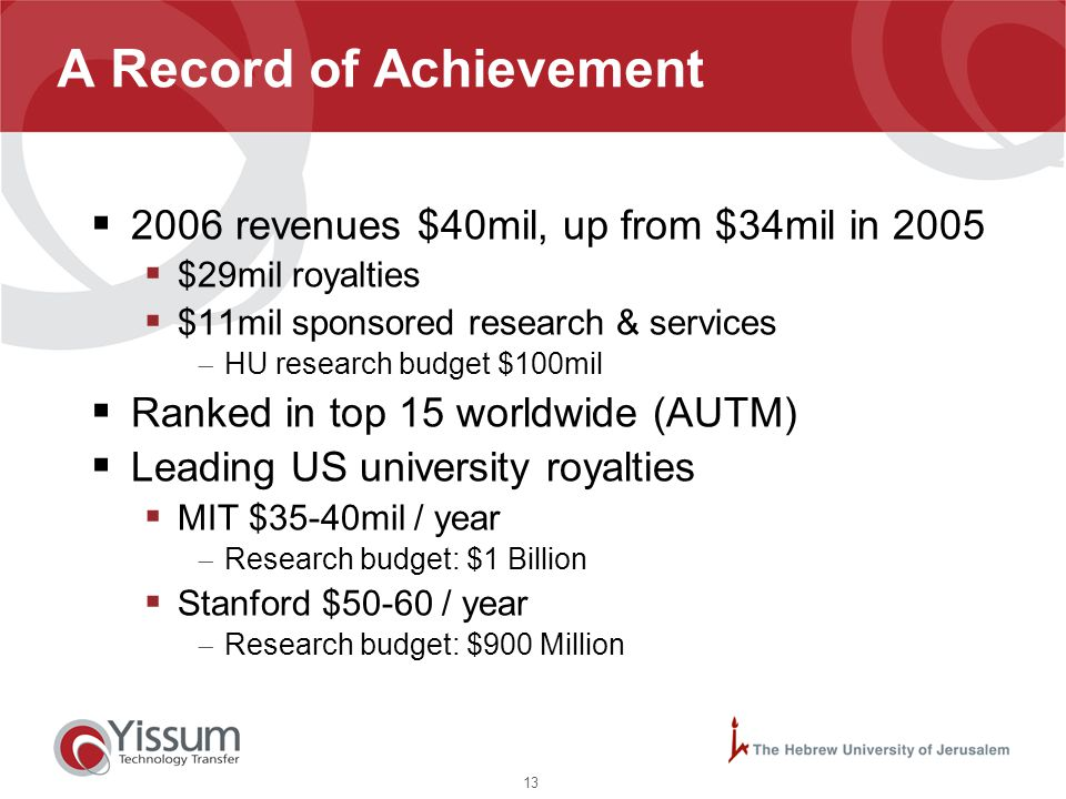 13 A Record of Achievement  2006 revenues $40mil, up from $34mil in 2005  $29mil royalties  $11mil sponsored research & services  HU research budg