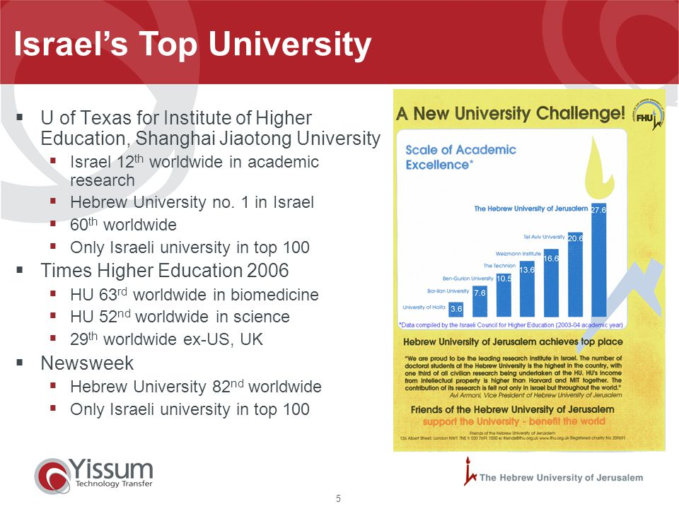 5 Israel's Top University  U of Texas for Institute of Higher Education, Shanghai Jiaotong University  Israel 12 th worldwide in academic research 