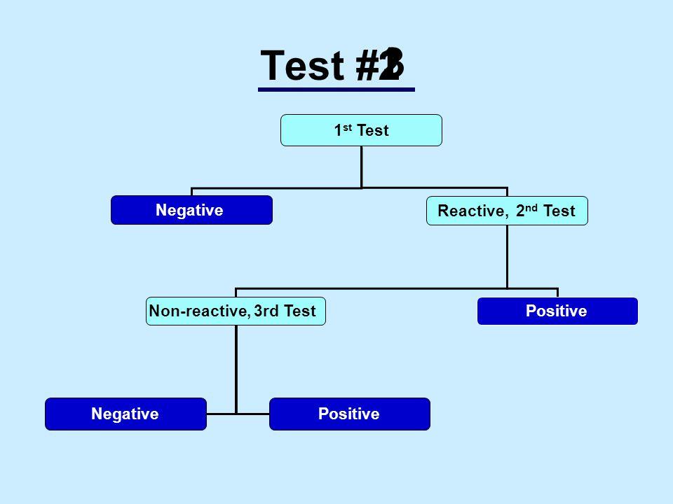 Test # 1 st Test Negative Reactive, 2 nd Test Non-reactive, 3rd Test NegativePositive 2 13