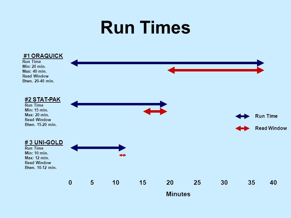 0 5 10 15 20 25 30 35 40 Minutes #1 ORAQUICK Run Time Min: 20 min.