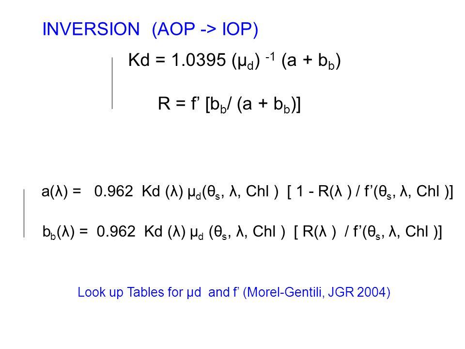 Kd = 1.0395 (μ d ) -1 (a + b b ) R = f' [b b / (a + b b )] a(λ) = 0.962 Kd (λ) µ d (θ s, λ, Chl ) [ 1 - R(λ ) / f'(θ s, λ, Chl )] b b (λ) = 0.962 Kd (