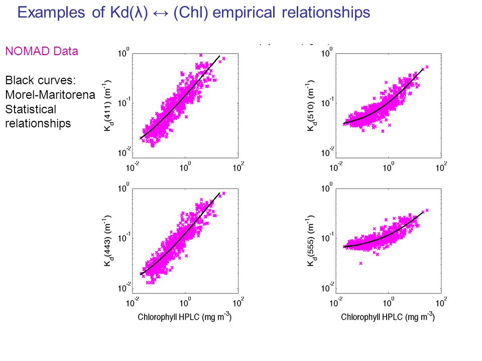 Examples of Kd(λ) ↔ (Chl) empirical relationships NOMAD Data Black curves: Morel-Maritorena Statistical relationships
