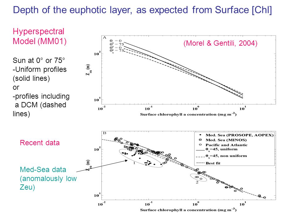 Depth of the euphotic layer, as expected from Surface [Chl] Hyperspectral Model (MM01) Sun at 0° or 75° -Uniform profiles (solid lines) or -profiles including a DCM (dashed lines) Recent data Med-Sea data (anomalously low Zeu) (Morel & Gentili, 2004)