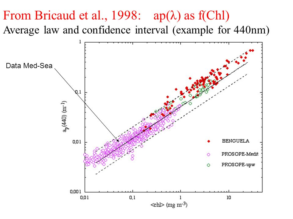 From Bricaud et al., 1998: ap(λ) as f(Chl) Average law and confidence interval (example for 440nm) Data Med-Sea