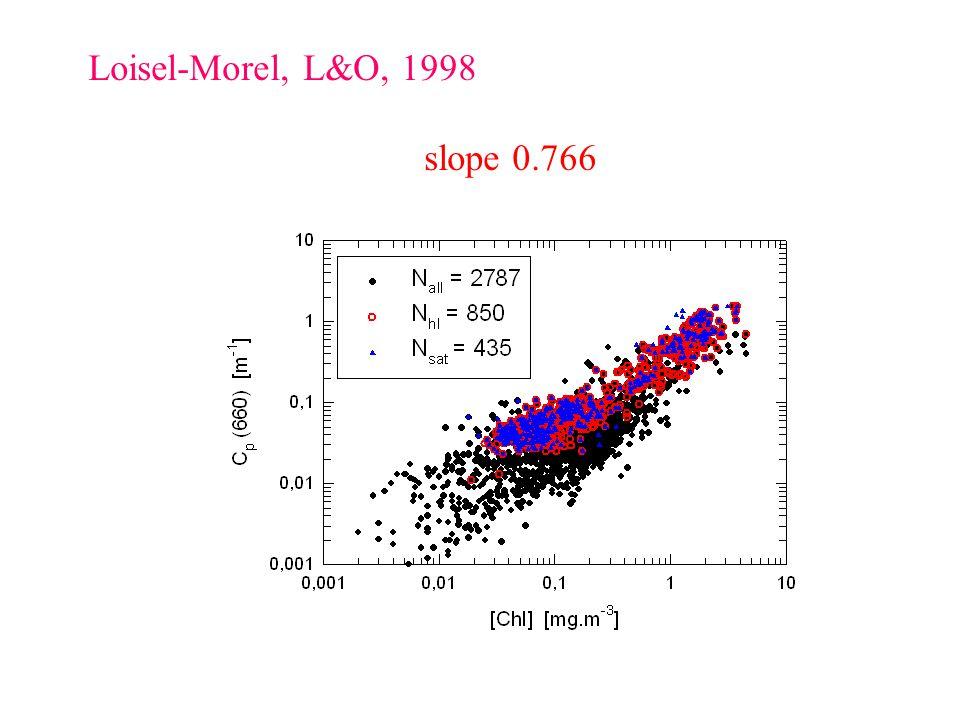 Loisel-Morel, L&O, 1998 slope 0.766