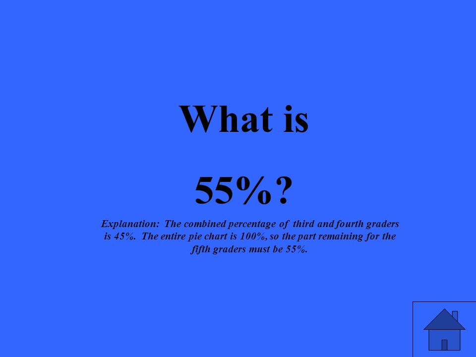 What is 55%. Explanation: The combined percentage of third and fourth graders is 45%.