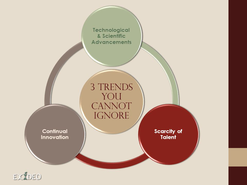3 Trends You Cannot Ignore Technological & Scientific Advancements Scarcity of Talent Continual Innovation