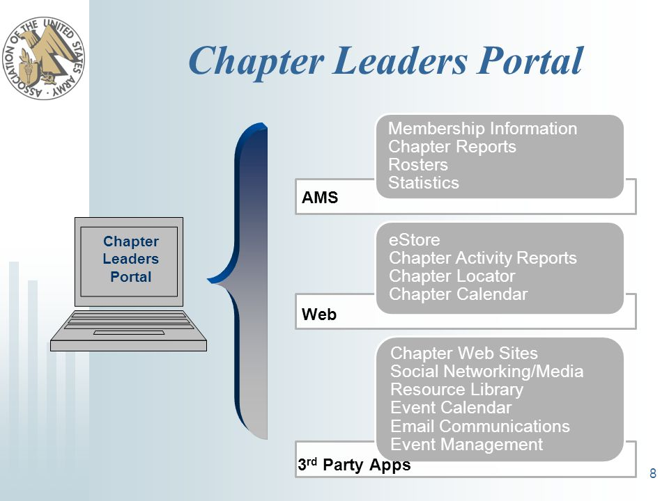 Chapter Leaders Portal Membership Information Chapter Reports Rosters Statistics eStore Chapter Activity Reports Chapter Locator Chapter Calendar Chapter Web Sites Social Networking/Media Resource Library Event Calendar Email Communications Event Management 8 Chapter Leaders Portal AMS Web 3 rd Party Apps