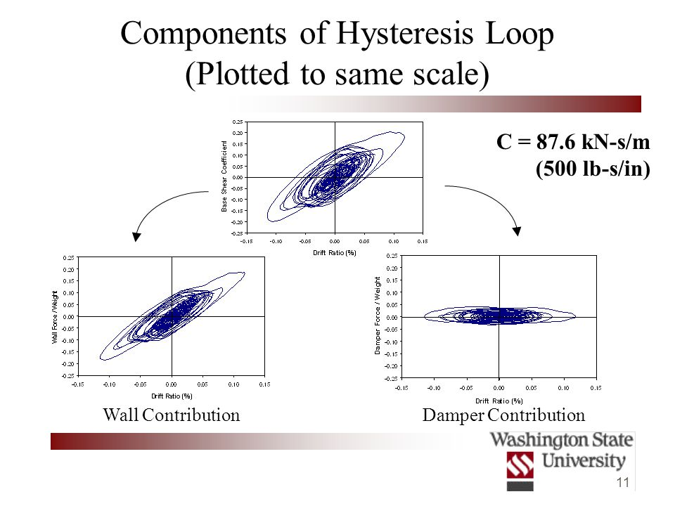 11 Components of Hysteresis Loop (Plotted to same scale) Wall ContributionDamper Contribution C = 87.6 kN-s/m (500 lb-s/in)