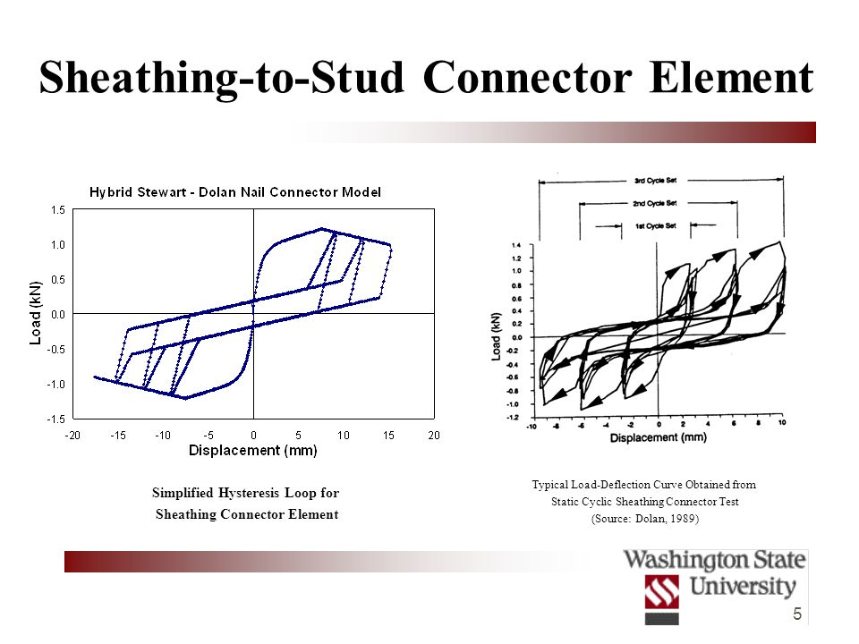 5 Sheathing-to-Stud Connector Element Typical Load-Deflection Curve Obtained from Static Cyclic Sheathing Connector Test (Source: Dolan, 1989) Simplified Hysteresis Loop for Sheathing Connector Element