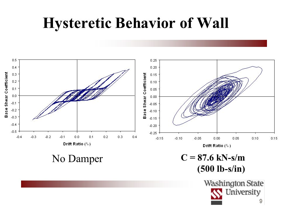 9 Hysteretic Behavior of Wall C = 87.6 kN-s/m (500 lb-s/in) No Damper