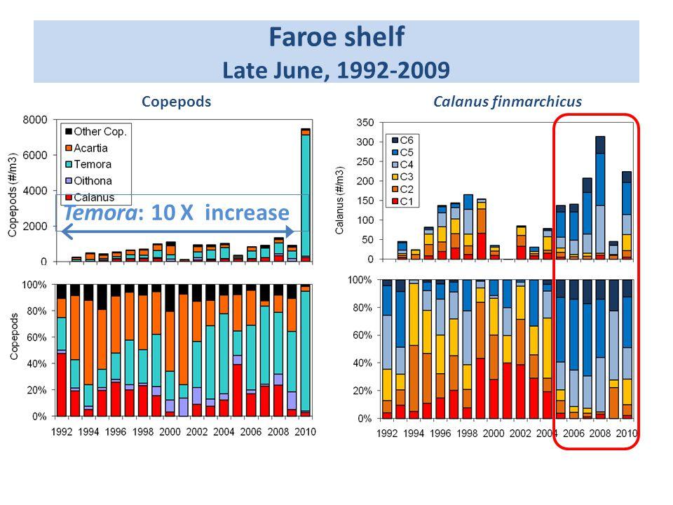Faroe shelf Late June, 1992-2009 CopepodsCalanus finmarchicus Temora: 10 X increase