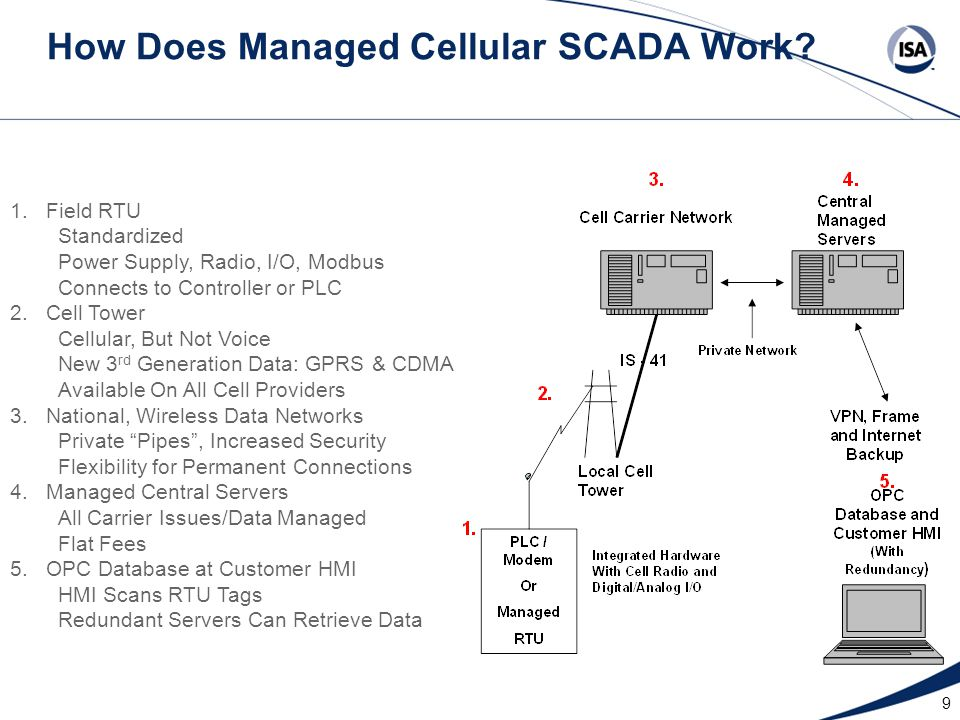 How Does Managed Cellular SCADA Work.