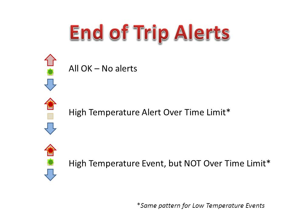 All OK – No alerts High Temperature Alert Over Time Limit* High Temperature Event, but NOT Over Time Limit* *Same pattern for Low Temperature Events