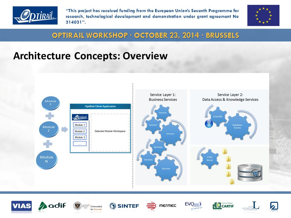 OPTIRAIL WORKSHOP · OCTOBER 23, 2014 · BRUSSELS Architecture Concepts: Overview
