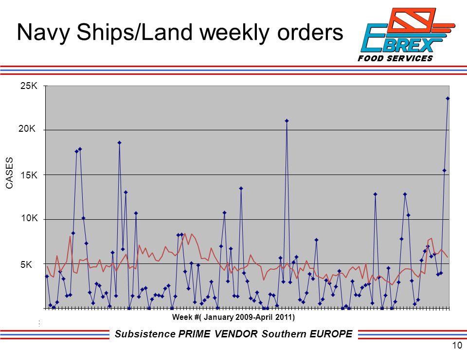 Subsistence PRIME VENDOR Southern EUROPE Navy Ships/Land weekly orders 10 20K 25K 15K 10K 5K CASES Week #( January 2009-April 2011)