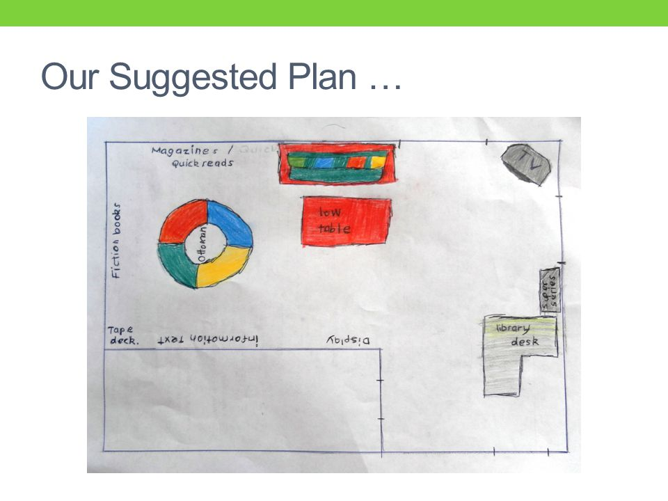 Our Suggested Plan …