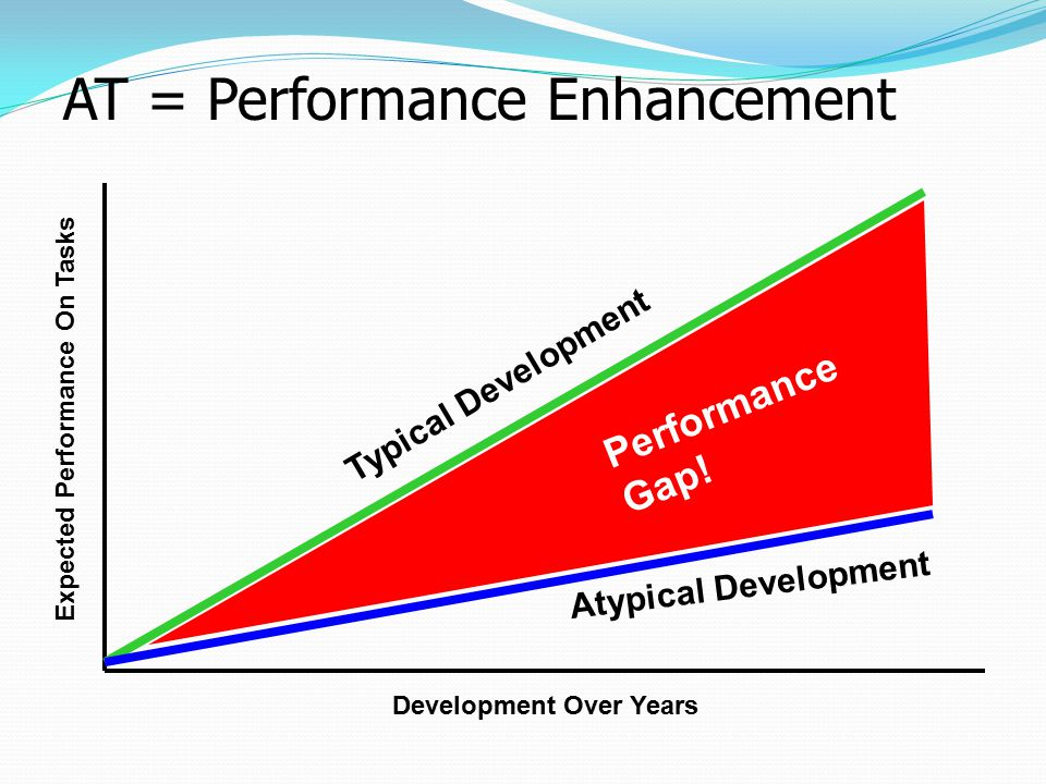 AT = Performance Enhancement Expected Performance On Tasks Development Over Years Typical Development Atypical Development Performance Gap!