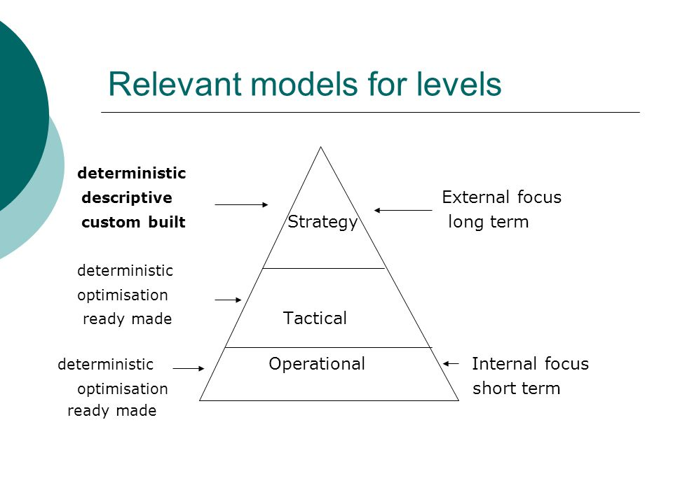 Relevant models for levels deterministic descriptive External focus custom built Strategy long term deterministic optimisation ready made Tactical deterministic Operational Internal focus optimisation short term ready made