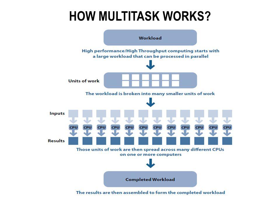 HOW MULTITASK WORKS?