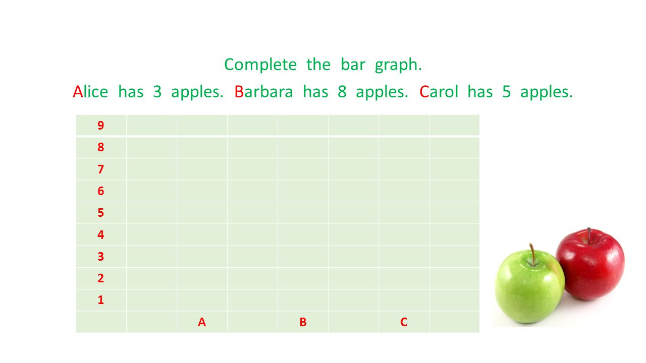 Complete the bar graph. Alice has 3 apples. Barbara has 8 apples. Carol has 5 apples. 9 8 7 6 5 4 3 2 1 ABC