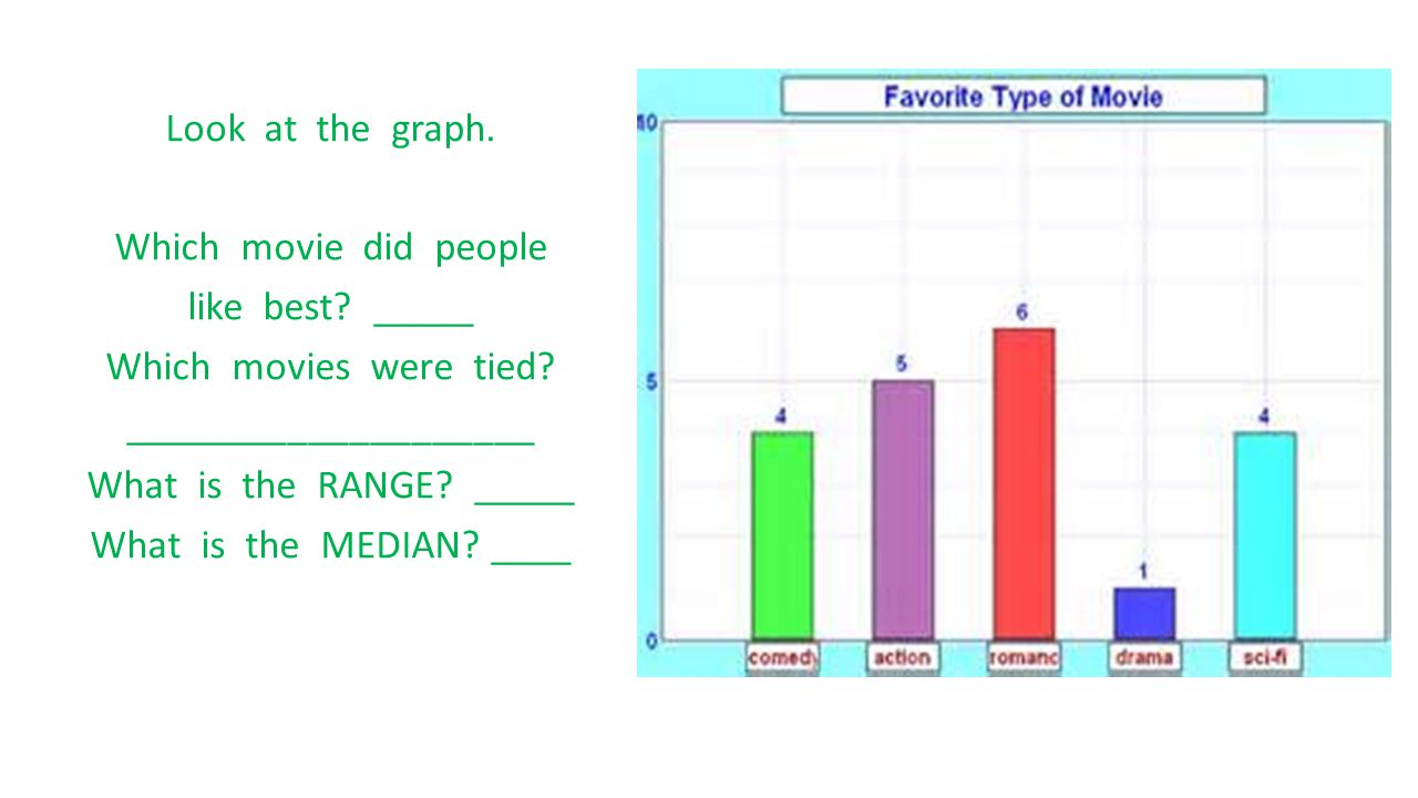 Look at the graph. Which movie did people like best? _____ Which movies were tied? ____________________ What is the RANGE? _____ What is the MEDIAN? _