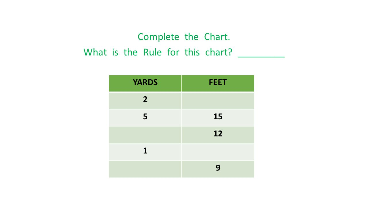 Complete the Chart. What is the Rule for this chart? _________ YARDSFEET 2 515 12 1 9