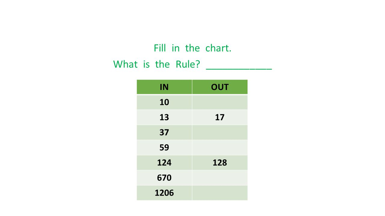 Fill in the chart. What is the Rule? ____________ INOUT 10 1317 37 59 124128 670 1206
