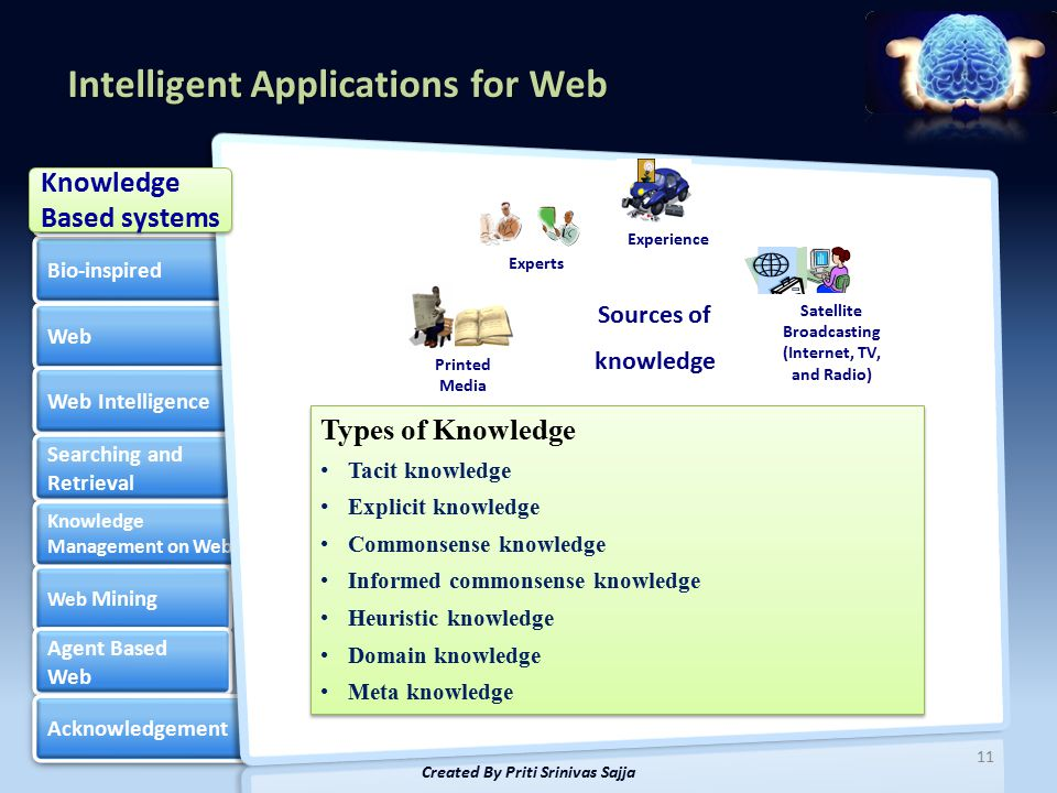 Intelligent Applications for Web Bio-inspired Web Web Intelligence Searching and Retrieval Searching and Retrieval Knowledge Management on Web Knowledge Management on Web Web Mining Web Mining Agent Based Web Agent Based Web Acknowledgement Artificial Intelligence Artificial Intelligence 11 Created By Priti Srinivas Sajja Knowledge Based systems Knowledge Based systems Experience Satellite Broadcasting (Internet, TV, and Radio) Printed Media Experts Sources of knowledge Types of Knowledge Tacit knowledge Explicit knowledge Commonsense knowledge Informed commonsense knowledge Heuristic knowledge Domain knowledge Meta knowledge Types of Knowledge Tacit knowledge Explicit knowledge Commonsense knowledge Informed commonsense knowledge Heuristic knowledge Domain knowledge Meta knowledge
