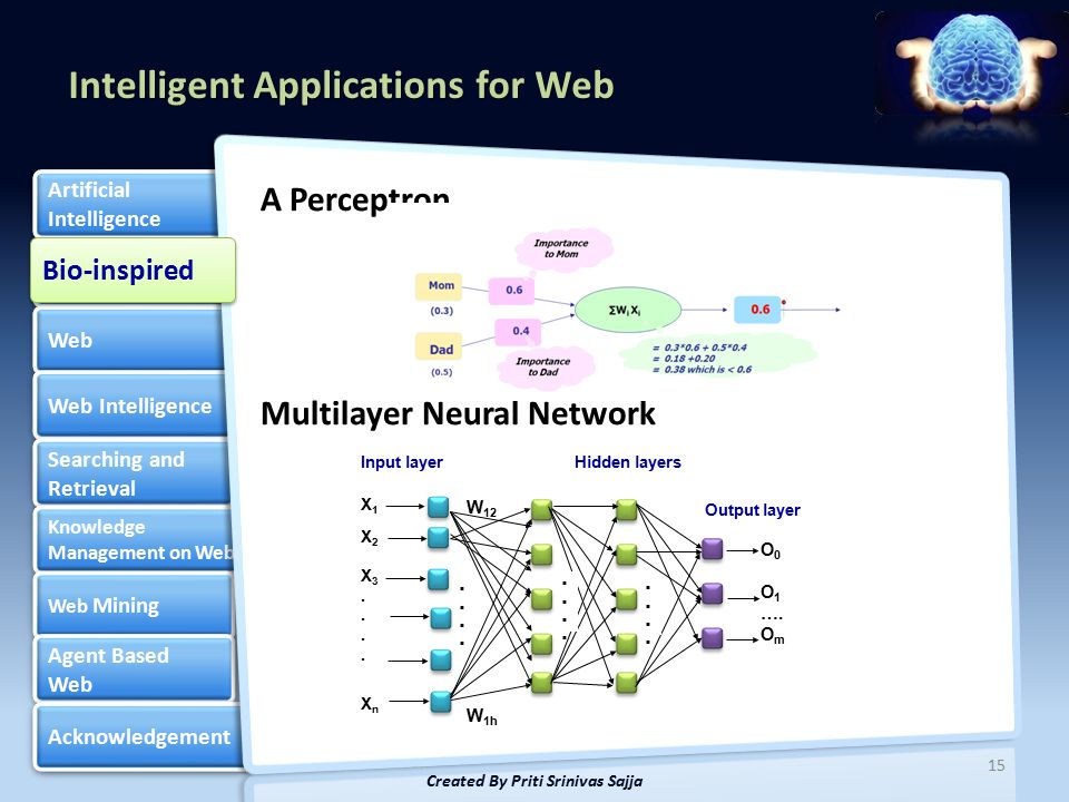 Intelligent Applications for Web Bio-inspired Web Web Intelligence Searching and Retrieval Searching and Retrieval Knowledge Management on Web Knowledge Management on Web Web Mining Web Mining Agent Based Web Agent Based Web Acknowledgement Artificial Intelligence Artificial Intelligence A Perceptron Multilayer Neural Network 15 Created By Priti Srinivas Sajja W 12 X1X2X3....XnX1X2X3....Xn O 0 O 1 ….