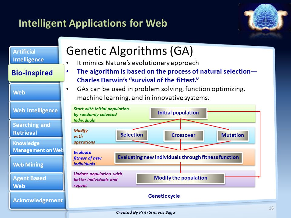 Intelligent Applications for Web Bio-inspired Web Web Intelligence Searching and Retrieval Searching and Retrieval Knowledge Management on Web Knowledge Management on Web Web Mining Web Mining Agent Based Web Agent Based Web Acknowledgement Artificial Intelligence Artificial Intelligence Genetic Algorithms (GA) It mimics Nature's evolutionary approach The algorithm is based on the process of natural selection— Charles Darwin's survival of the fittest. GAs can be used in problem solving, function optimizing, machine learning, and in innovative systems.