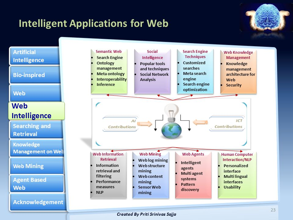 Intelligent Applications for Web Bio-inspired Web Web Intelligence Searching and Retrieval Searching and Retrieval Knowledge Management on Web Knowledge Management on Web Web Mining Web Mining Agent Based Web Agent Based Web Acknowledgement Artificial Intelligence Artificial Intelligence 23 Created By Priti Srinivas Sajja Web Intelligence Web Intelligence Web Information Retrieval  Information retrieval and filtering  Performance measures  NLP Web Information Retrieval  Information retrieval and filtering  Performance measures  NLP Web Mining  Web log mining  Web structure mining  Web content mining  Sensor Web mining Web Mining  Web log mining  Web structure mining  Web content mining  Sensor Web mining Web Agents  Intelligent agents  Multi agent systems  Pattern discovery Web Agents  Intelligent agents  Multi agent systems  Pattern discovery Human Computer Interaction/NLP  Personalized interface  Multi lingual interfaces  Usability Human Computer Interaction/NLP  Personalized interface  Multi lingual interfaces  Usability Semantic Web  Search Engine  Ontology management  Meta ontology  Interoperability  Inference Semantic Web  Search Engine  Ontology management  Meta ontology  Interoperability  Inference Social Intelligence  Popular tools and techniques  Social Network Analysis Social Intelligence  Popular tools and techniques  Social Network Analysis Search Engine Techniques  Customized searches  Meta search engine  Search engine optimization Search Engine Techniques  Customized searches  Meta search engine  Search engine optimization Web Knowledge Management  Knowledge management architecture for Web  Security Web Knowledge Management  Knowledge management architecture for Web  Security