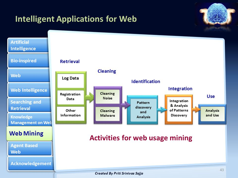 Intelligent Applications for Web Bio-inspired Web Web Intelligence Searching and Retrieval Searching and Retrieval Knowledge Management on Web Knowledge Management on Web Web Mining Web Mining Agent Based Web Agent Based Web Acknowledgement Artificial Intelligence Artificial Intelligence 43 Created By Priti Srinivas Sajja Web Mining Activities for web usage mining Log Data Registration Data Other Information Analysis and Use Integration & Analysis of Patterns Discovery Cleaning Noise Cleaning Malware Pattern discovery and Analysis Retrieval Cleaning Identification Integration Use