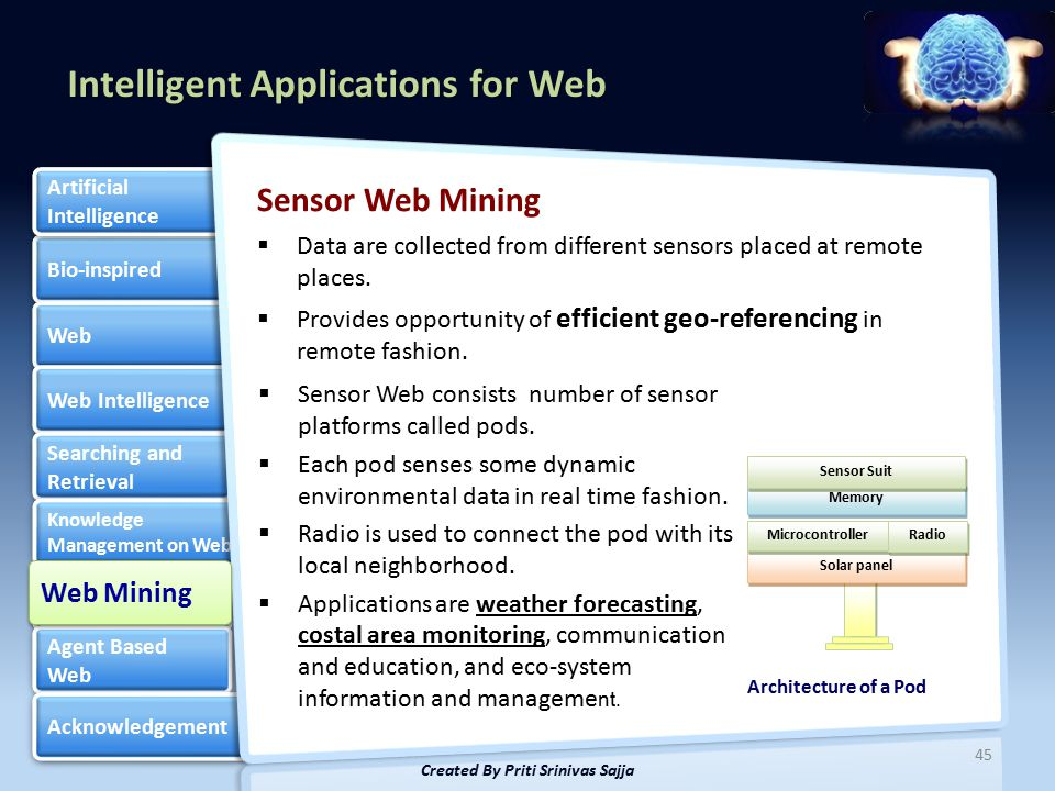 Intelligent Applications for Web Bio-inspired Web Web Intelligence Searching and Retrieval Searching and Retrieval Knowledge Management on Web Knowledge Management on Web Web Mining Web Mining Agent Based Web Agent Based Web Acknowledgement Artificial Intelligence Artificial Intelligence Sensor Web Mining  Data are collected from different sensors placed at remote places.