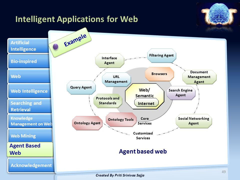 Intelligent Applications for Web Bio-inspired Web Web Intelligence Searching and Retrieval Searching and Retrieval Knowledge Management on Web Knowledge Management on Web Web Mining Web Mining Agent Based Web Agent Based Web Acknowledgement Artificial Intelligence Artificial Intelligence 49 Created By Priti Srinivas Sajja Example Web/ Semantic Web Internet Browsers Filtering Agent Interface Agent URL Management Ontology Agent Search Engine Agent Social Networking Agent Agent based web Core Services Customized Services Ontology Tools Query Agent Document Management Agent Protocols and Standards Agent Based Web Agent Based Web