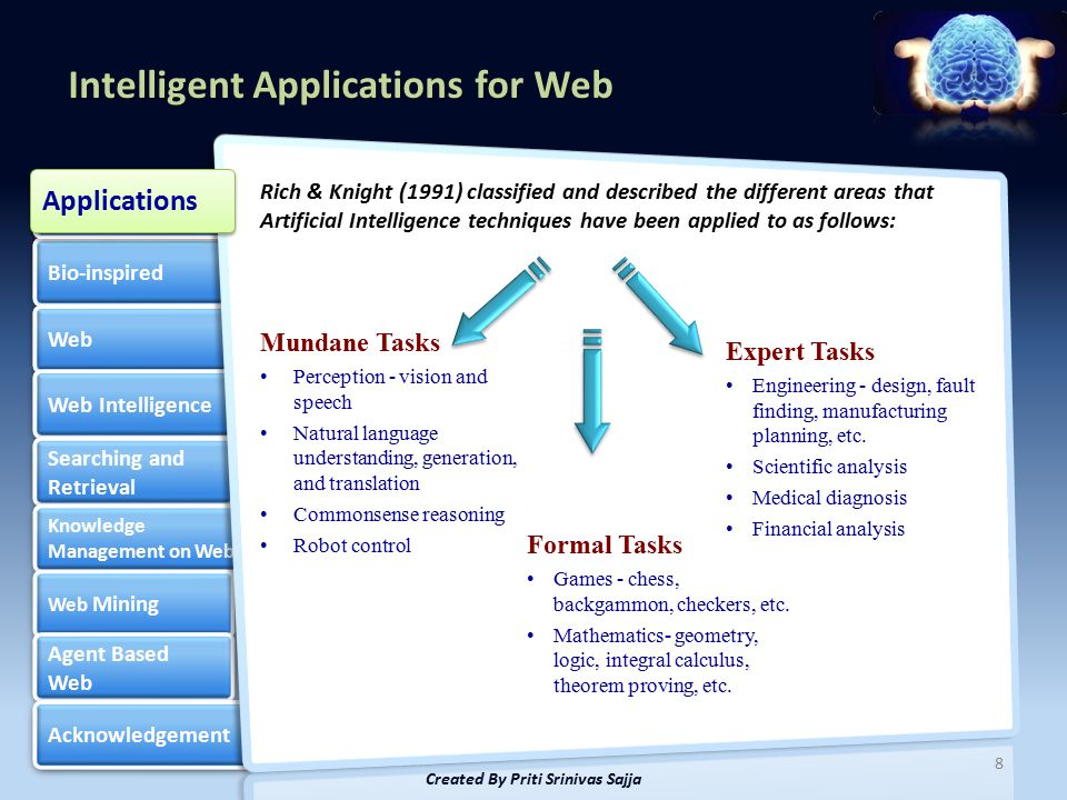 Intelligent Applications for Web Bio-inspired Web Web Intelligence Searching and Retrieval Searching and Retrieval Knowledge Management on Web Knowledge Management on Web Web Mining Web Mining Agent Based Web Agent Based Web Acknowledgement Artificial Intelligence Artificial Intelligence 8 Created By Priti Srinivas Sajja Rich & Knight (1991) classified and described the different areas that Artificial Intelligence techniques have been applied to as follows: Applications Mundane Tasks Perception - vision and speech Natural language understanding, generation, and translation Commonsense reasoning Robot control Formal Tasks Games - chess, backgammon, checkers, etc.