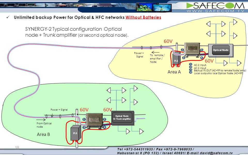 SYNERGY-2 Typical configuration Optical node + Trunk amplifier (or second optical node). Power + Signal From Optical node 4 21 3 1 2 3 4 AC 2 input. A