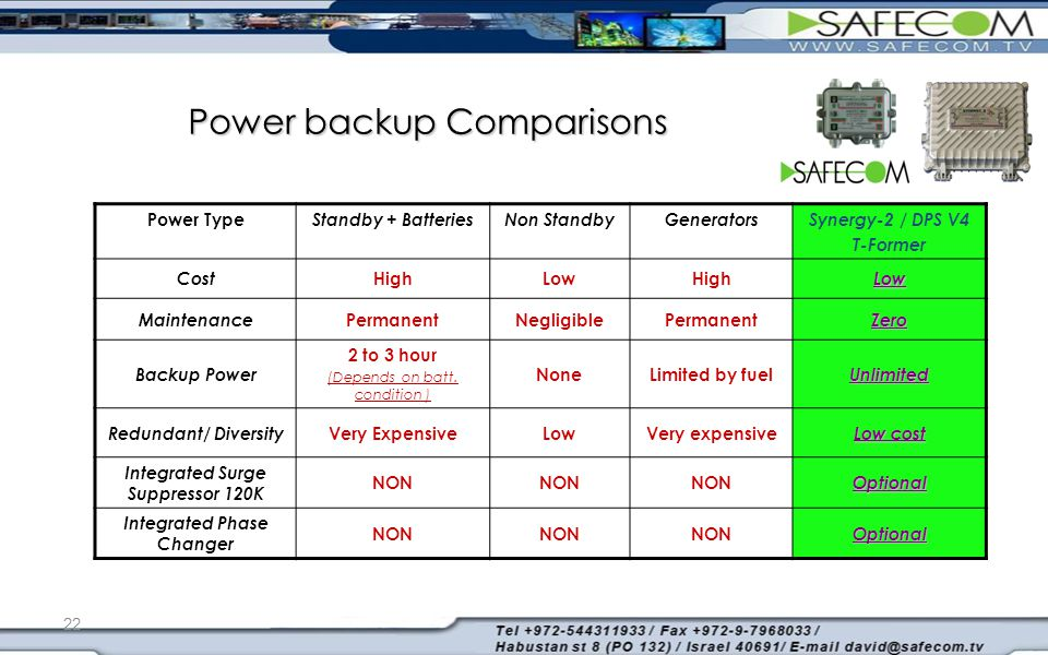 22 Power backup Comparisons Synergy-2 / DPS V4 T-Former GeneratorsNon StandbyStandby + Batteries Power Type Low HighLowHigh Cost Zero PermanentNegligi