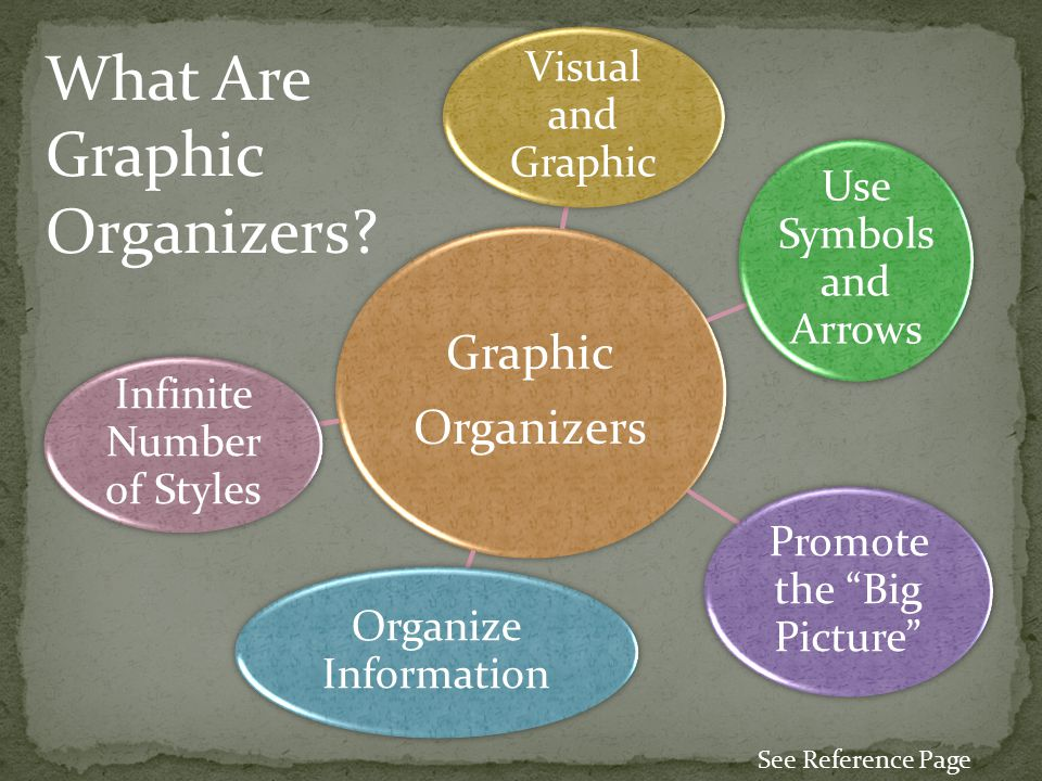 Graphic Organizers Visual and Graphic Use Symbols and Arrows Organize Information Promote the Big Picture Infinite Number of Styles What Are Graphic Organizers.