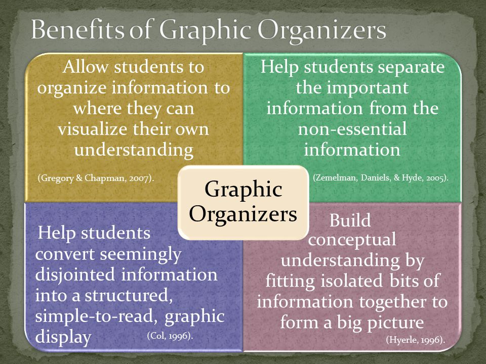 Allow students to organize information to where they can visualize their own understanding Help students separate the important information from the non-essential information convert seemingly disjointed information into a structured, simple-to-read, graphic display conceptual understanding by fitting isolated bits of information together to form a big picture Graphic Organizers (Gregory & Chapman, 2007).