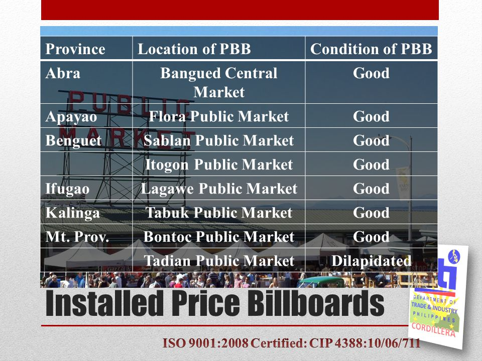 Installed Price Billboards ProvinceLocation of PBBCondition of PBB AbraBangued Central Market Good ApayaoFlora Public MarketGood BenguetSablan Public MarketGood Itogon Public MarketGood IfugaoLagawe Public MarketGood KalingaTabuk Public MarketGood Mt.