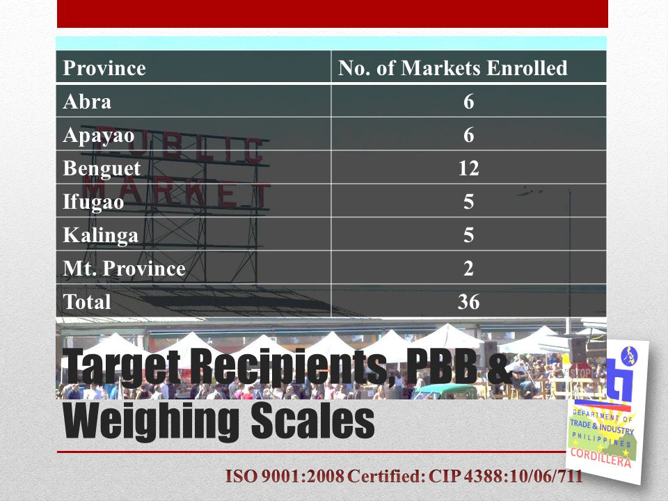 Target Recipients, PBB & Weighing Scales ProvinceNo.