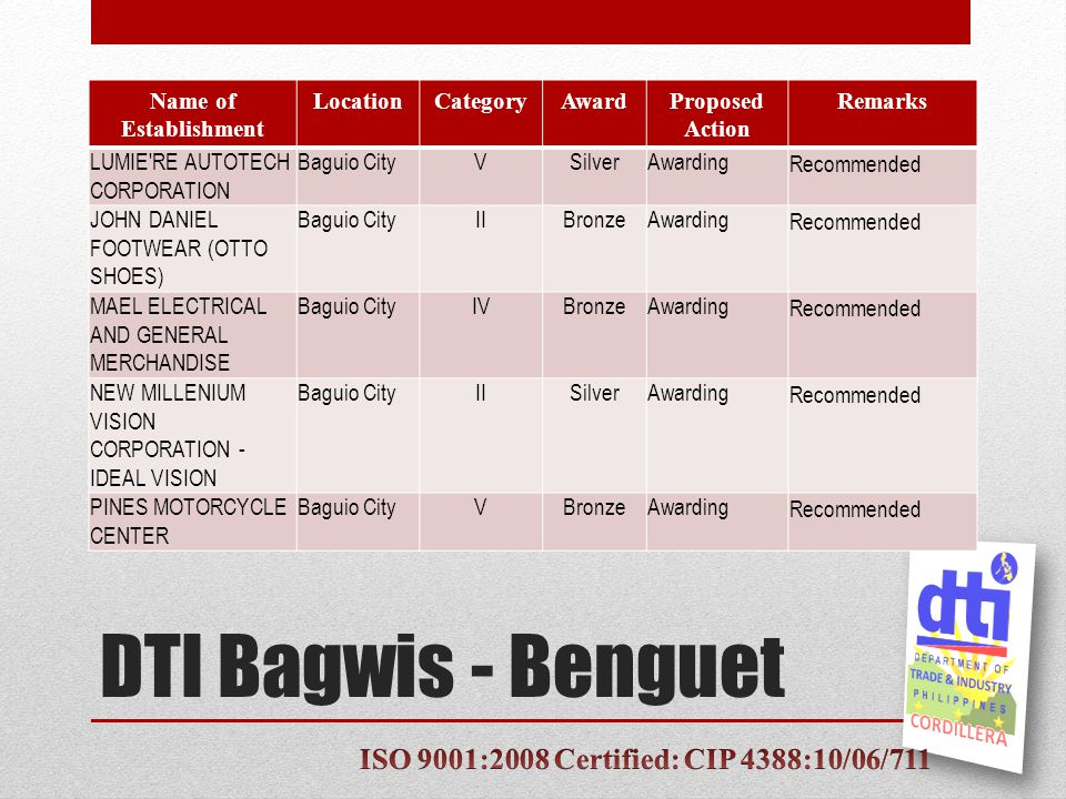 DTI Bagwis - Benguet Name of Establishment LocationCategoryAwardProposed Action Remarks LUMIE RE AUTOTECH CORPORATION Baguio CityVSilverAwardingRecommended JOHN DANIEL FOOTWEAR (OTTO SHOES) Baguio CityIIBronzeAwardingRecommended MAEL ELECTRICAL AND GENERAL MERCHANDISE Baguio CityIVBronzeAwardingRecommended NEW MILLENIUM VISION CORPORATION - IDEAL VISION Baguio CityIISilverAwardingRecommended PINES MOTORCYCLE CENTER Baguio CityVBronzeAwardingRecommended