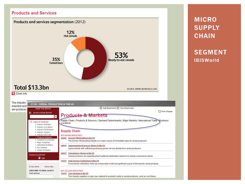MICRO SUPPLY CHAIN SEGMENT IBISWorld