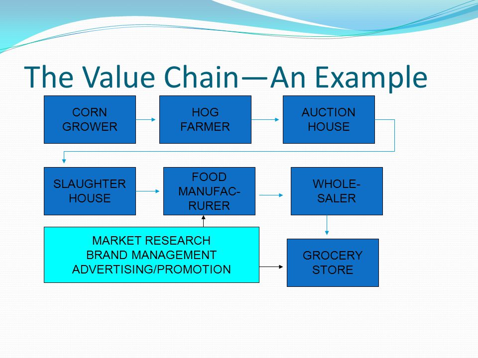 The Value Chain Different parties Add different kinds of value based on Specialization (e.g., growing, processing, distributing) Location May undertake marketing activities individually and/or jointly